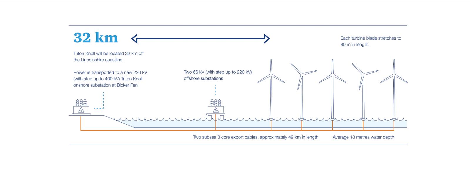 Triton Knoll infographic fullsize image